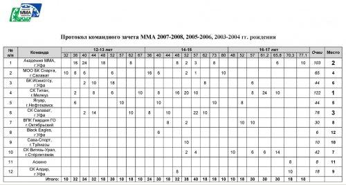 XI Открытый республиканский турнир по смешанному боевому единоборству (ММА) и борьбе «ММА-тактик» среди юношей. 29 февраля 202 г., г.Стерлитамак.